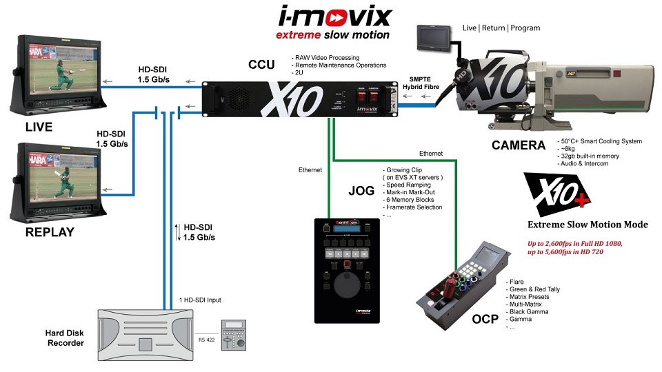 X10+ extreme slow-motion broadcasting system from I-Movix