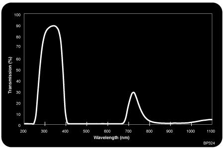 MidOpt Filters - UV Bandpass | AT