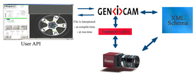 GenICam | AES