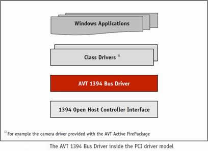 AVT 1394 Bus Driver Package | AES
